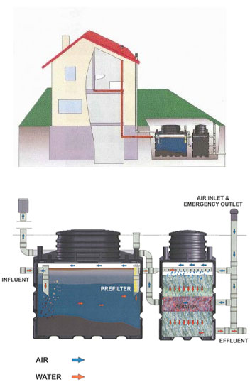 Biorock Eco Friendly Sewage Treatment Plants