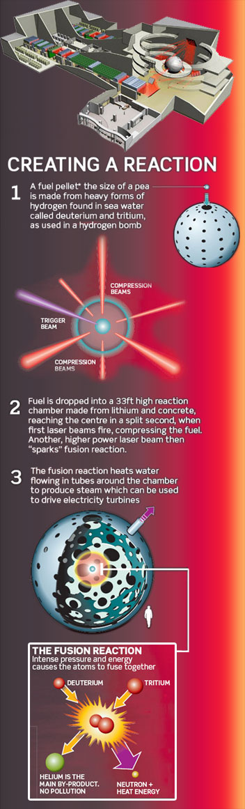 HiPER Laser Fusion Project