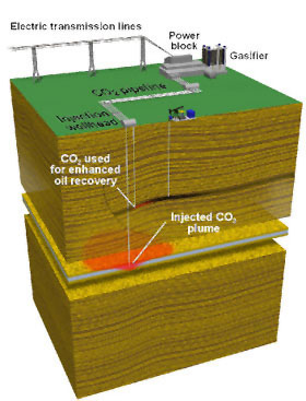 Carbon Capture Power Stations