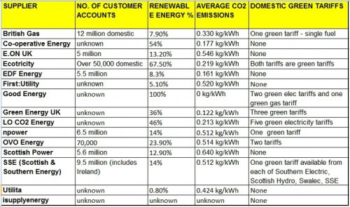 Green Energy Tariffs