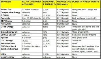 Green Energy Tariffs